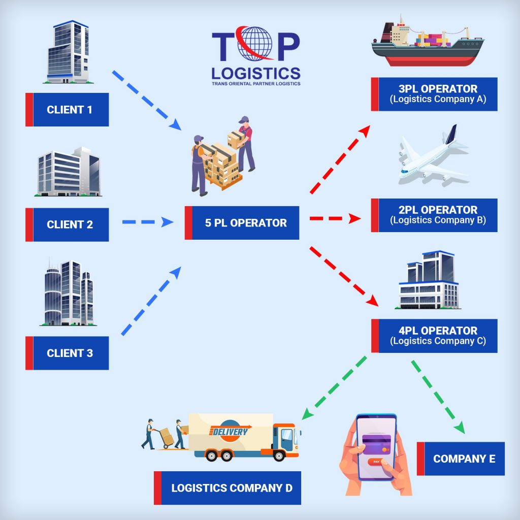 5PL or fifth party logistics